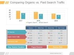 Comparing Organic Vs Paid Search Traffic Ppt PowerPoint Presentation Background Images