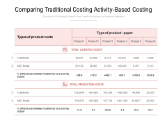 Comparing Traditional Costing Activity Based Costing Ppt PowerPoint Presentation Templates PDF