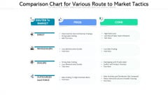 Comparison Chart For Various Route To Market Tactics Ppt PowerPoint Presentation File Clipart PDF