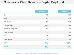Comparison Chart Return On Capital Employed Ppt PowerPoint Presentation Portfolio Templates