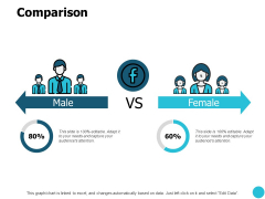 Comparison Male And Female Ppt PowerPoint Presentation File Outfit