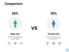 Comparison Male And Female Ppt PowerPoint Presentation Infographic Template Maker