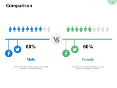 Comparison Male And Female Ppt PowerPoint Presentation Infographics Infographic Template