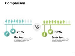 Comparison Male And Female Ppt PowerPoint Presentation Outline Ideas