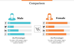 Comparison Male And Female Ppt PowerPoint Presentation Professional Skills