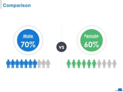 Comparison Male And Female Ppt PowerPoint Presentation Slides Objects