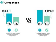 Comparison Male Female Ppt PowerPoint Presentation Portfolio Icons