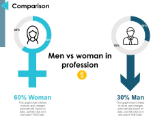 Comparison Man And Woman Ppt PowerPoint Presentation Pictures Mockup