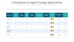 Comparison Of Agile Change Approaches Ppt Portfolio Ideas PDF