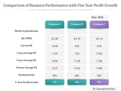 Comparison Of Business Performance With Five Year Profit Growth Ppt PowerPoint Presentation Layouts Summary PDF