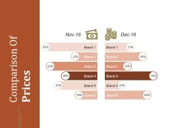Comparison Of Prices Ppt PowerPoint Presentation Templates