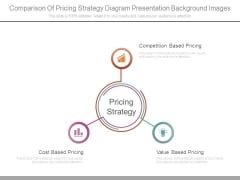 Comparison Of Pricing Strategy Diagram Presentation Background Images