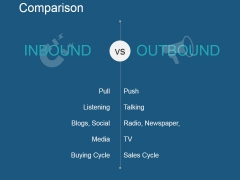 Comparison Ppt PowerPoint Presentation Portfolio Samples