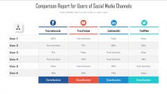 Comparison Report For Users Of Social Media Channels Ppt Styles Slideshow PDF
