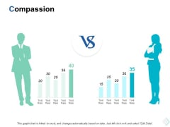 Compassion Management Ppt PowerPoint Presentation Styles Graphics Template