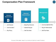 Compensation Plan Framework Management Ppt PowerPoint Presentation Pictures Layout