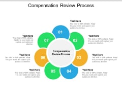 Compensation Review Process Ppt PowerPoint Presentation Professional Graphics Cpb Pdf