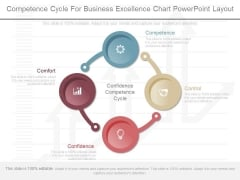 Competence Cycle For Business Excellence Chart Powerpoint Layout