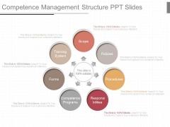 Competence Management Structure Ppt Slides