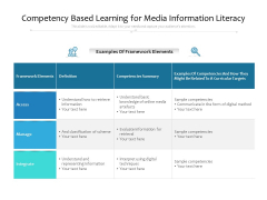 Competency Based Learning For Media Information Literacy Ppt PowerPoint Presentation Slides File Formats PDF