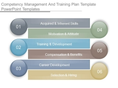 Competency Management And Training Plan Template Powerpoint Templates