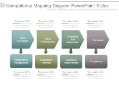 Competency Mapping Diagram Powerpoint Slides