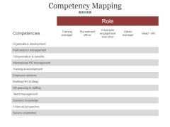 Competency Mapping Ppt PowerPoint Presentation Layouts Guidelines