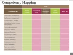 Competency Mapping Ppt PowerPoint Presentation Slides Gridlines