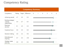 Competency Rating Ppt PowerPoint Presentation Designs