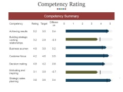 Competency Rating Template 1 Ppt PowerPoint Presentation Slides Information
