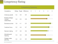 Competency Rating Template 2 Ppt PowerPoint Presentation Model Slide
