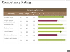 Competency Rating Template 2 Ppt PowerPoint Presentation Slides Gallery