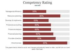 Competency Rating Template 2 Ppt PowerPoint Presentation Summary Templates