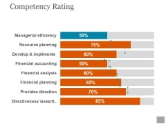 Competency Rating Template Ppt PowerPoint Presentation Slides