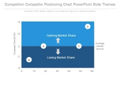 Competition Competitor Positioning Chart Powerpoint Slide Themes