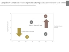 Competition Competitor Positioning Market Sharing Analysis Powerpoint Slide Themes