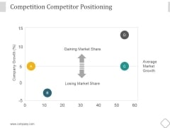 Competition Competitor Positioning Ppt PowerPoint Presentation Designs