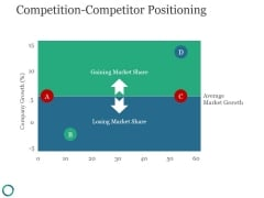 Competition Competitor Positioning Ppt PowerPoint Presentation Diagrams