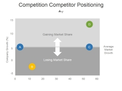 Competition Competitor Positioning Ppt PowerPoint Presentation Files