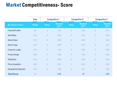 Competition In Market Market Competitiveness Score Ppt Professional Sample PDF