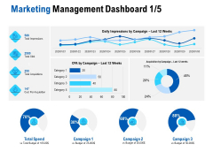 Competition In Market Marketing Management Dashboard Campaign Ppt Gallery Pictures PDF