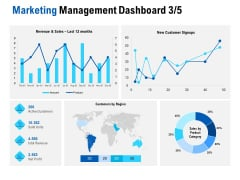 Competition In Market Marketing Management Dashboard Category Ppt Gallery Smartart PDF