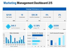 Competition In Market Marketing Management Dashboard Conversions Ppt Professional Ideas PDF