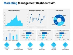 Competition In Market Marketing Management Dashboard Organic Ppt Pictures Infographic Template PDF