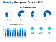 Competition In Market Marketing Management Dashboard Revenue Ppt Ideas Templates PDF
