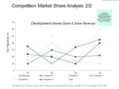 Competition Market Share Analysis Development Ppt PowerPoint Presentation Styles Portfolio