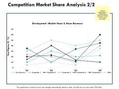 Competition Market Share Analysis Graph Ppt PowerPoint Presentation Ideas Portfolio