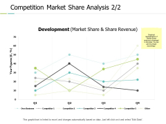 Competition Market Share Analysis Graph Ppt PowerPoint Presentation Portfolio Inspiration