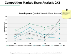 Competition Market Share Analysis Market Share Ppt PowerPoint Presentation Infographics Example
