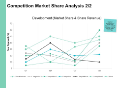 Competition Market Share Analysis Percentages Ppt PowerPoint Presentation Styles Ideas